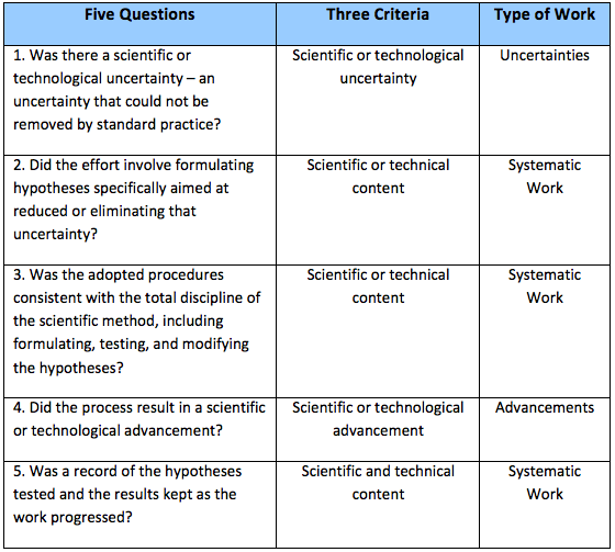 Comparing the 5 questions to the 3 criteria. (Information courtesy of The Comprehensive Guide to SR&ED)