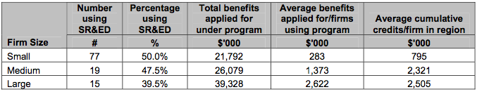 Firm use of SR&ED tax program in the past five years, by firm size, 2003 (Courtesy of The Canadian Bioproducts Industry Analysis of the Bioproduct Development Survey)