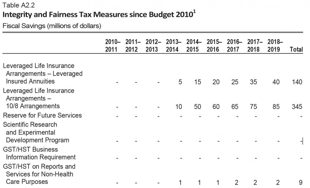 Integrity and fairness tax measures since 2010