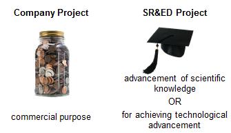 company vs sr&ed project CRA