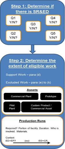 RTA SR&ED Eligibility Flowchart