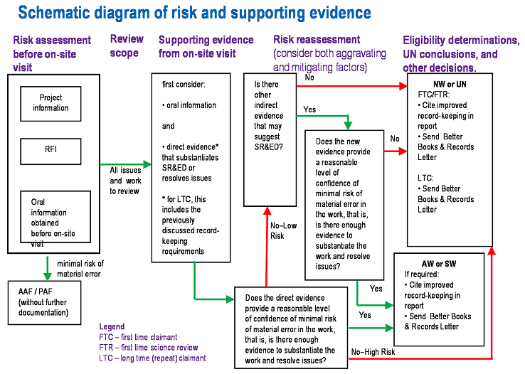 Further Evidence Of Change >> Updated CRM For RTAs Part Eight: Risk Assessment vs. Evidence - SR&ED Education and Resources