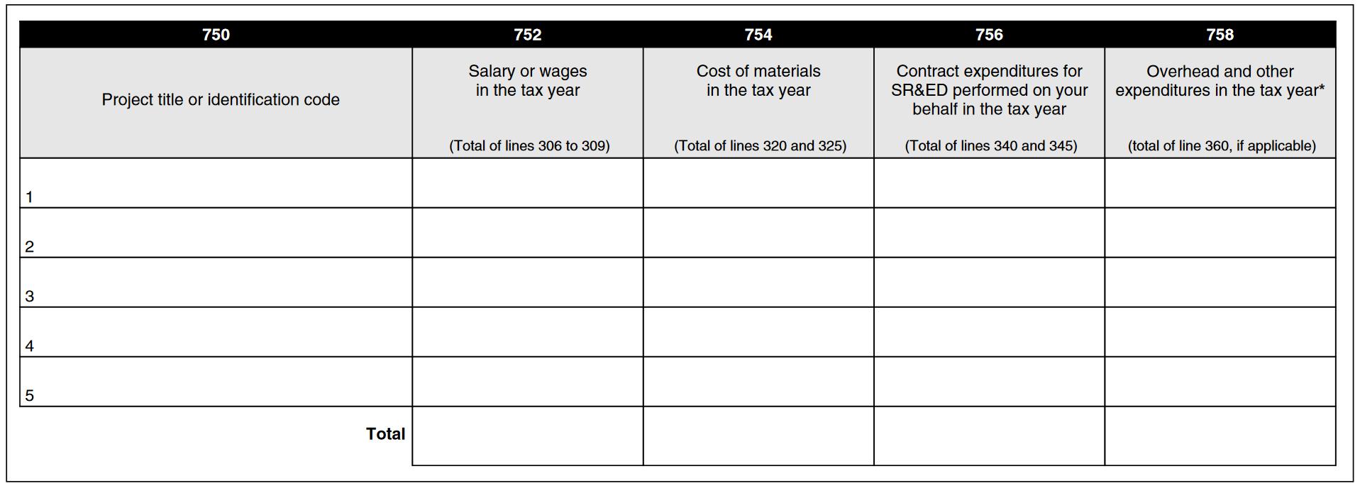 Line 758 of T661(20) SR&ED claim form.