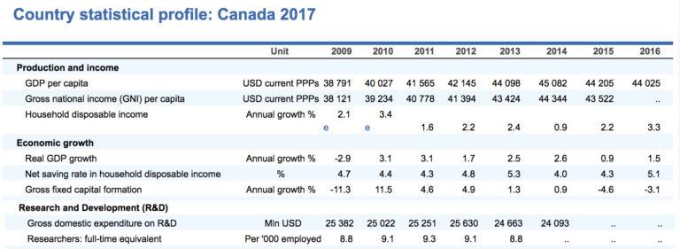 OECD Canadian Economy Statistics 2009 - 2016